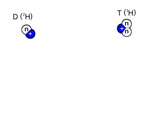 Общая схема реакций в современных термоядерных реакторах. Ядро атома дейтерия (один протон и один нейтрон) сливается с ядром атома трития (один протон и два нейтрона). В итоге получается одно ядро атома гелия (два протона, два нейтрона) и один лишний нейтрон высокой энергии / ©Wikimedia Commons