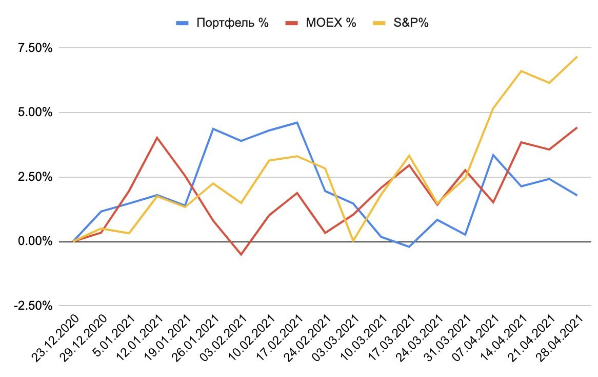 Сравнение доходностей портфеля и индексов
