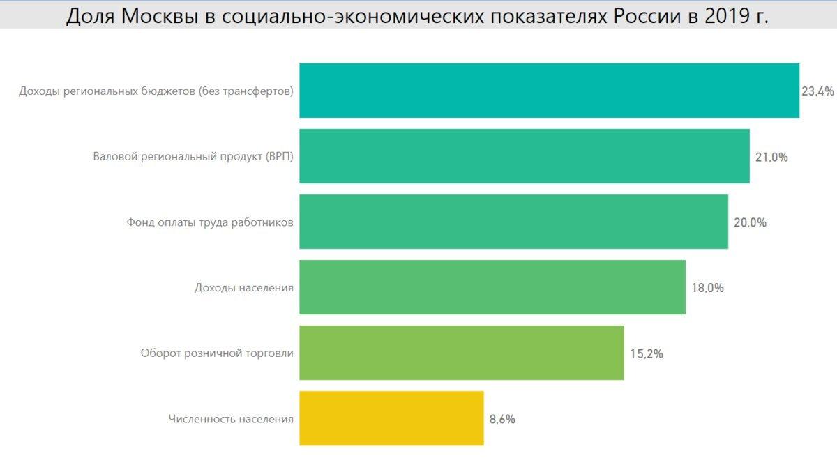 Доля Москвы в социально-экономических показателях России. Источник: расчет автора по даннымРосстатиФедерального Казначейства.