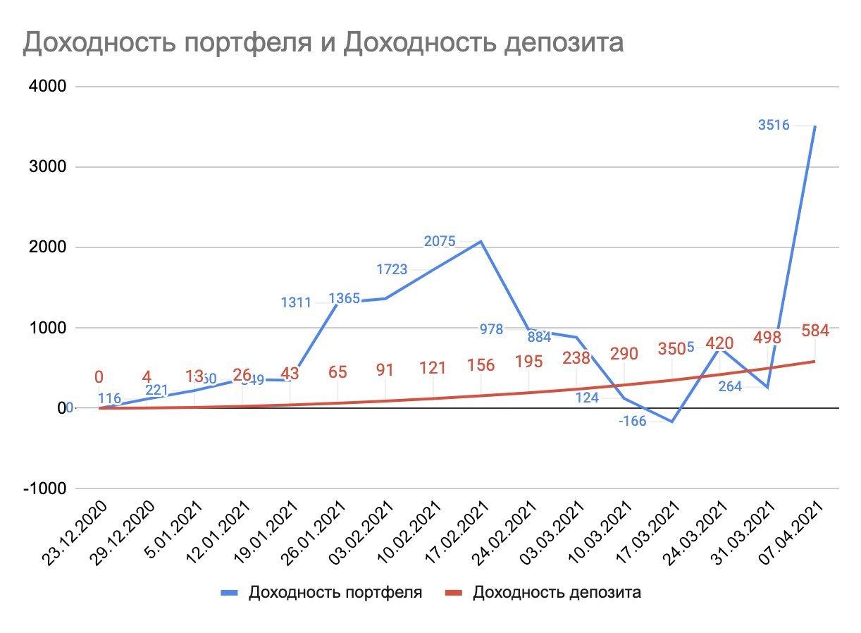 доходность портфеля и доходность депозита на 16 неделю инвестирования