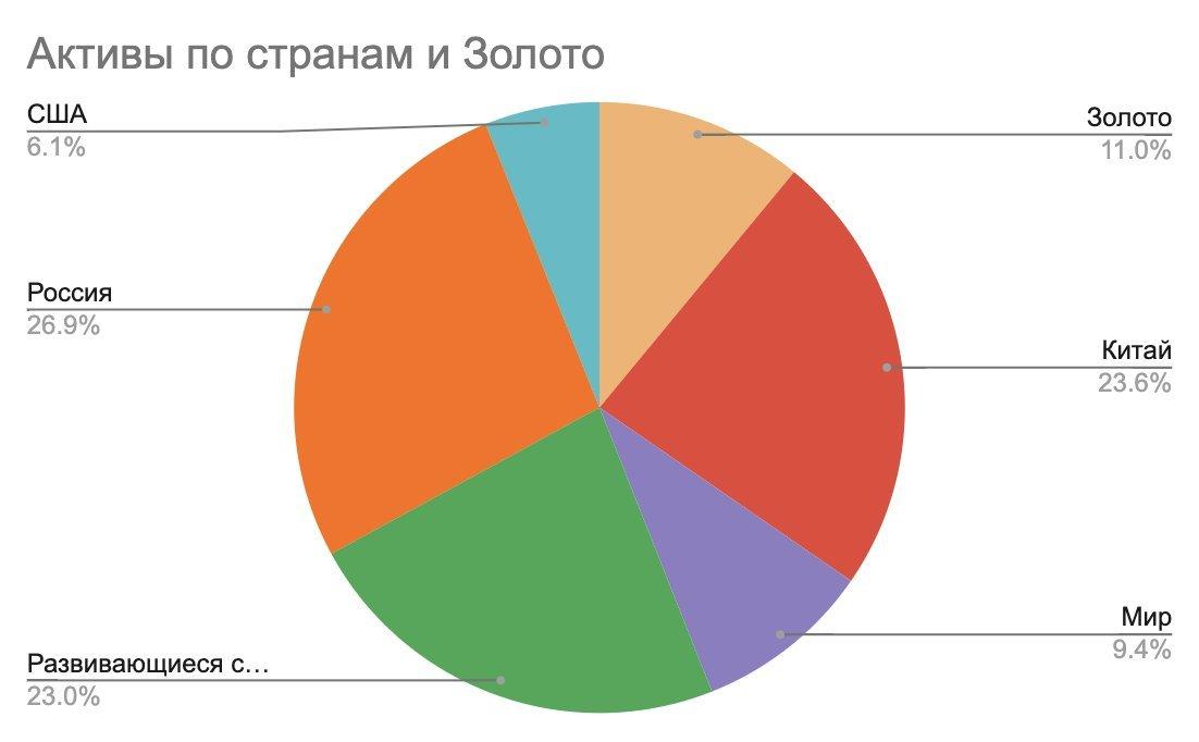 Активы по странам и золото