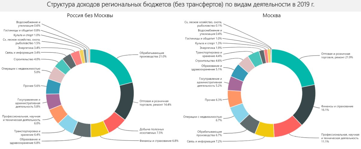 Структура доходов региональных бюджетов по видам деятельности. Источник: расчет автора по даннымФНС